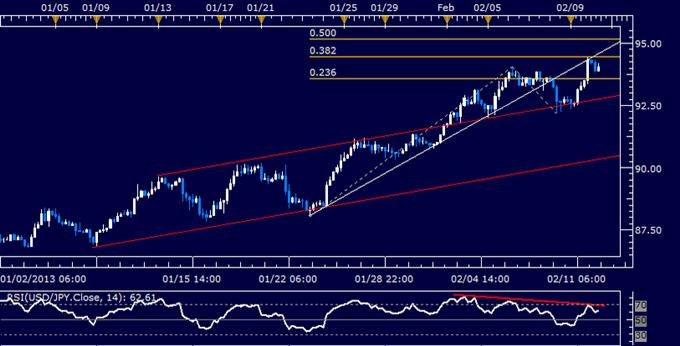 USD/JPY Technical Analysis 02.12.2013