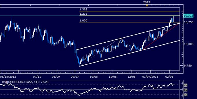US-Dollar Technische Analyse 12.02.2013