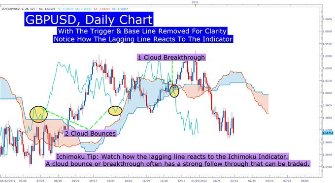 Learn_Forex_EURUSD_Ichimoku_Buy_Signal_body_Picture_3.png, Ichimoku Signals a Fresh EURUSD Entry Signal