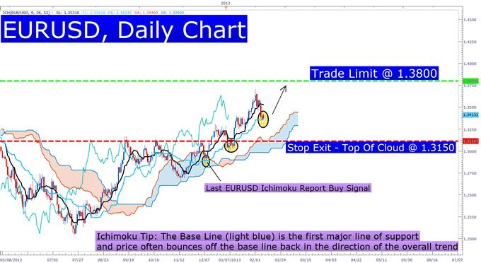 Ichimoku Signals a Fresh EURUSD Entry Signal
