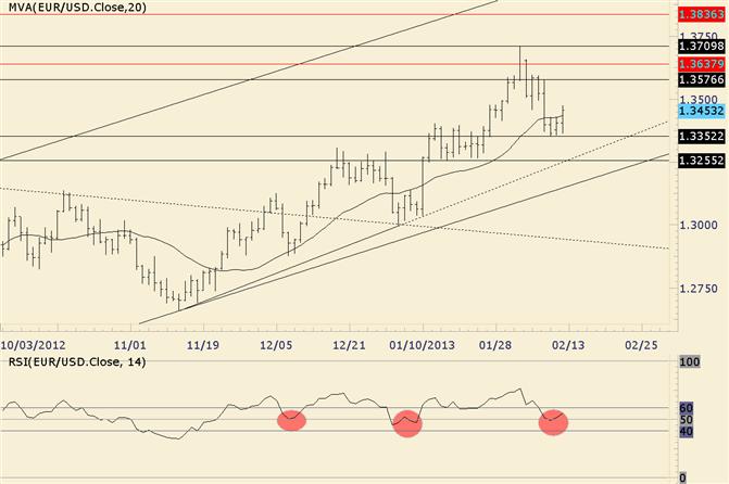 EUR/USD Bull Trend Back on Track