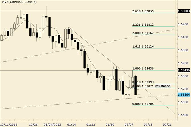 GBP/USD Resistance Estimated above 15700