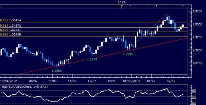 EUR/USD Technical Analysis 02.13.2013