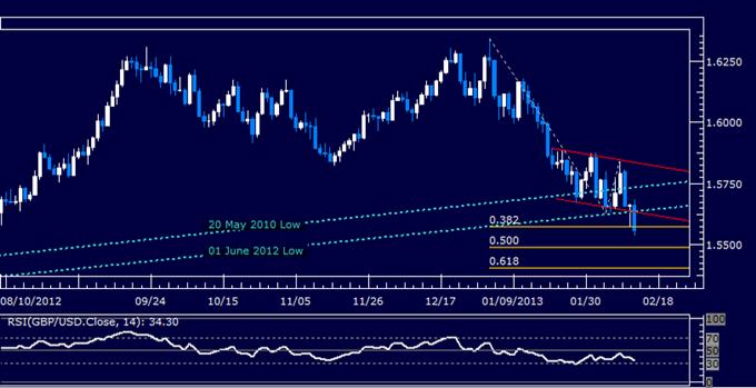 GBP/USD Technical Analysis 02.13.2013