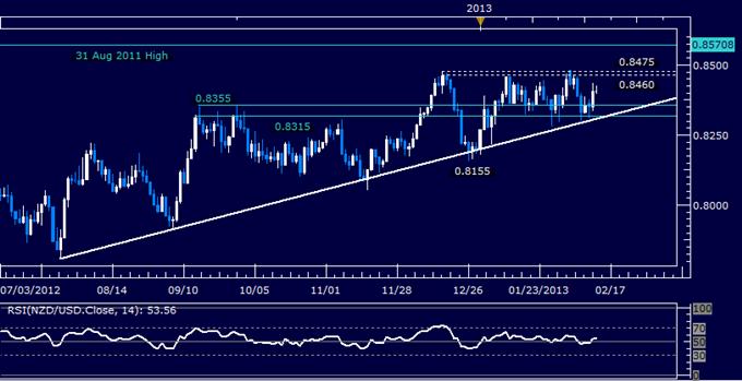 NZD/USD Technical Analysis 02.13.2013
