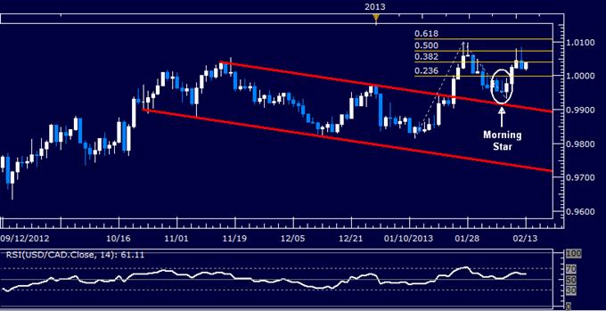 USD/CAD Technical Analysis 02.13.2013