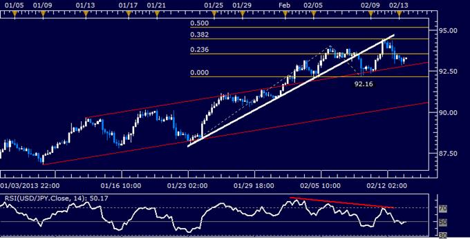 USD/JPY Technical Analysis 02.13.2013