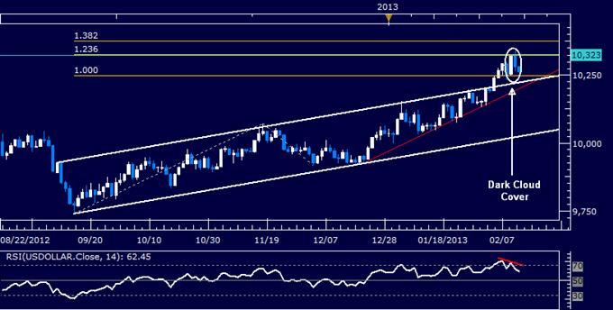 US-Dollar Technische Analyse 13.02.2013