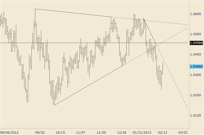 AUD/USD Trendline Will Aid in Next Trade