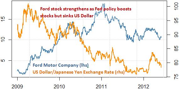 stock_markets_ford_stock_japanese_yen_toyota_motors_body_Picture_7.png, Wir Ford fallen? Toyota aufsteigen? Schützen Sie Ihr Portfolio mit diesem Werkzeug