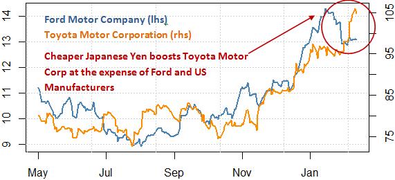 stock_markets_ford_stock_japanese_yen_toyota_motors_body_Picture_9.png, Wir Ford fallen? Toyota aufsteigen? Schützen Sie Ihr Portfolio mit diesem Werkzeug