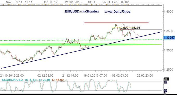 Euro zum Wochenschluss sehr schwach auf der Brust