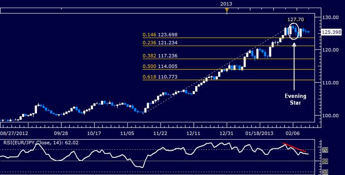 EUR/JPY Technical Analysis 02.14.2013