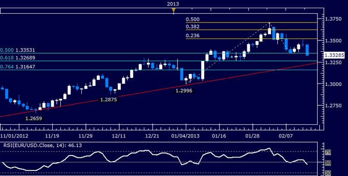 EUR/USD Technical Analysis 02.14.2013