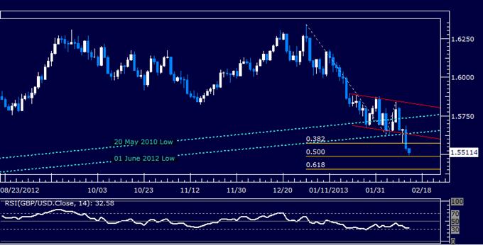 GBP/USD Technical Analysis 02.14.2013