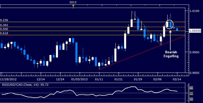 USD/CAD Technical Analysis 02.14.2013