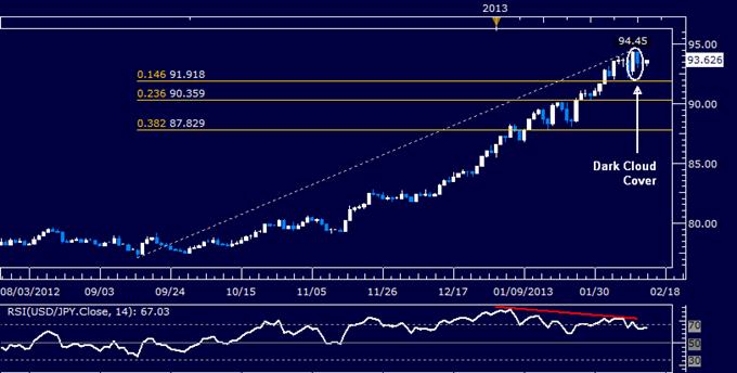 USD/JPY Technical Analysis 02.14.2013