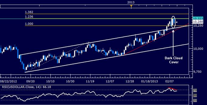 US-Dollar Technische Analyse 14.02.2013