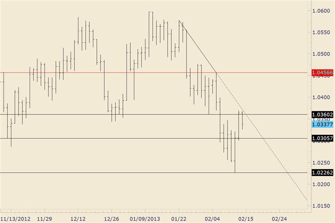 AUD/USD Responds at Trendline Resistance