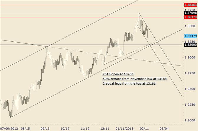 EUR/USD Fokus wechselt zu 13160-13200 nach Bruch von 13350