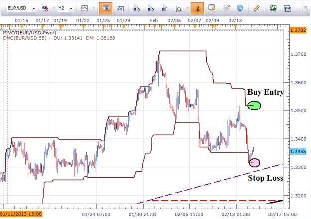 Euro trading strategies ritaj dubai investment park floor plan