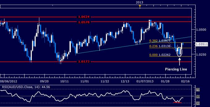 AUD/USD Technical Analysis 02.15.2013