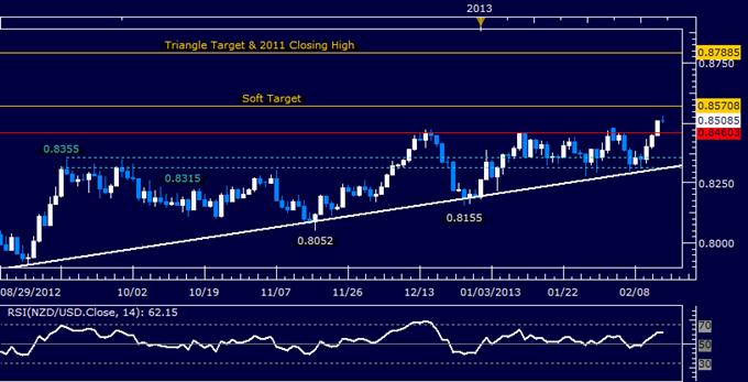 NZD/USD Long Trade Triggered on Triangle Break