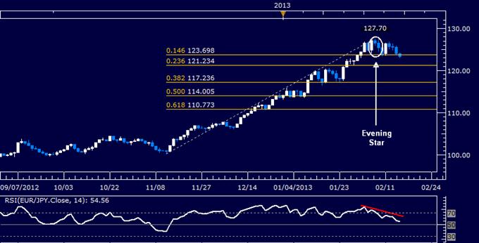 EUR/JPY Technical Analysis 02.15.2013