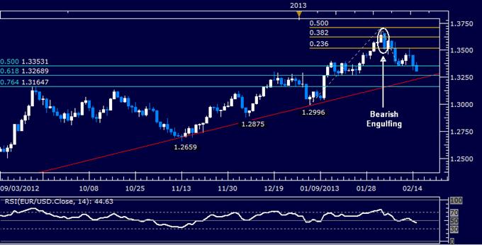 EUR/USD Technical Analysis 02.15.2013