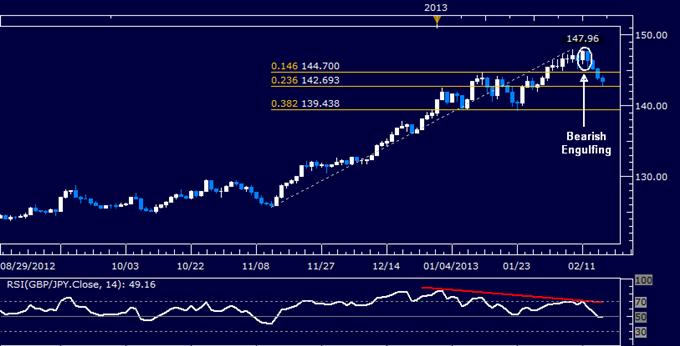 GBP/JPY Technical Analysis 02.15.2013