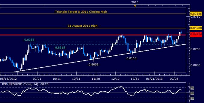 NZD/USD Technical Analysis 02.15.2013