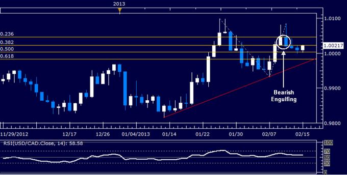 USD/CAD Technical Analysis 02.15.2013