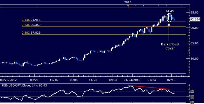 USD/JPY Technical Analysis 02.15.2013
