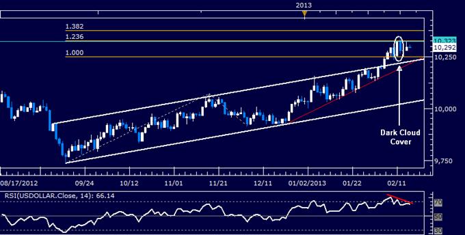 US Dollar Technical Analysis 02.15.2013