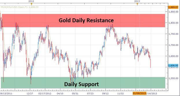 Trader le range de l'or