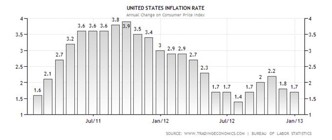 Understanding the Consumer Price Index