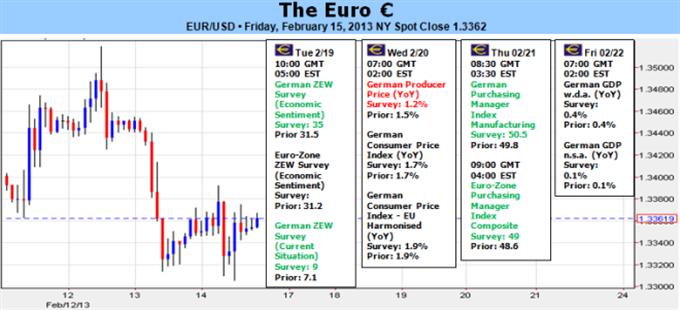 Risque de chute de l'Euro si le sentiment vacille ou si la BCE recule au niveau de la croissance