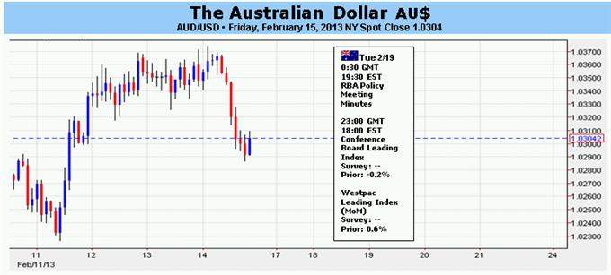 Le dollar australien se tourne vers les minutes de la RBA pour un calendrier des baisses de taux
