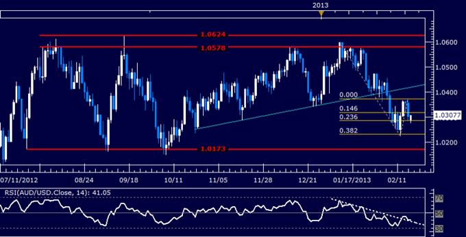 AUD/USD Technical Analysis 02.18.2013