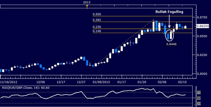 EUR/GBP Technical Analysis 02.18.2013