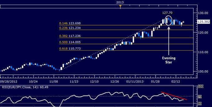 EUR/JPY Technical Analysis 02.18.2013