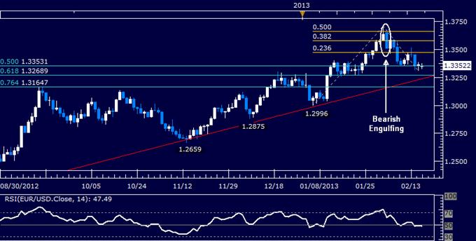 EUR/USD Technical Analysis 02.18.2013