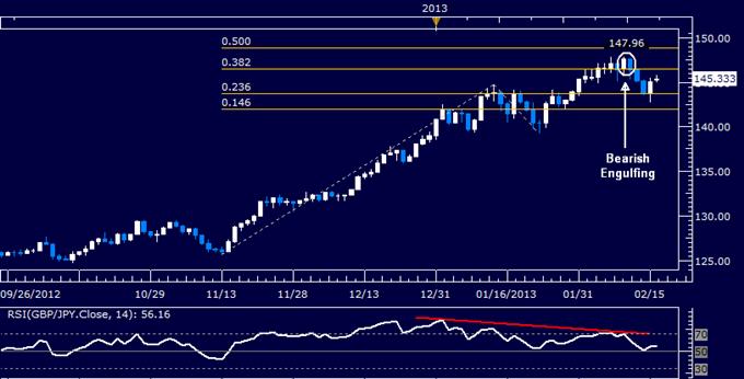 GBP/JPY Technical Analysis 02.18.2013