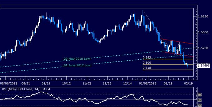 GBP/USD Technical Analysis 02.18.2013