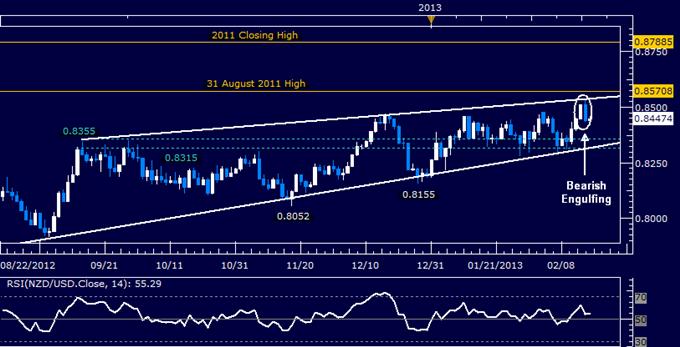 NZD/USD Technical Analysis 02.18.2013