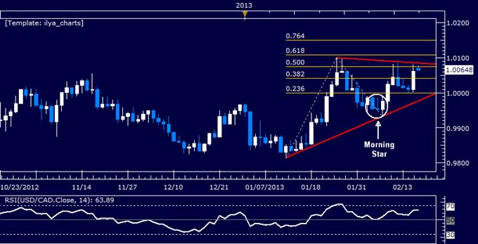 USD/CAD Technical Analysis 02.18.2013