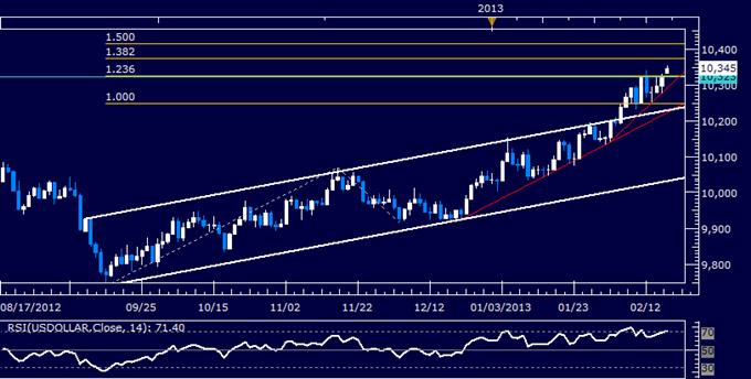US Dollar Technical Analysis 02.18.2013