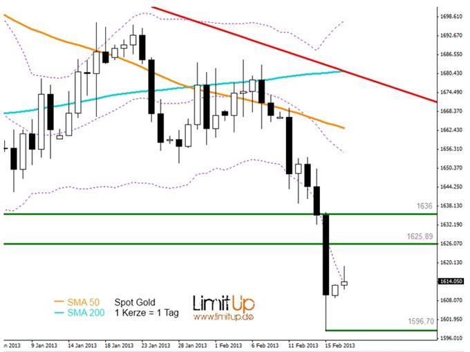 GOLD: Grünphase im Bärenmarkt