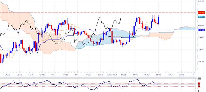 La paire USD/CAD à des niveaux stratégiques