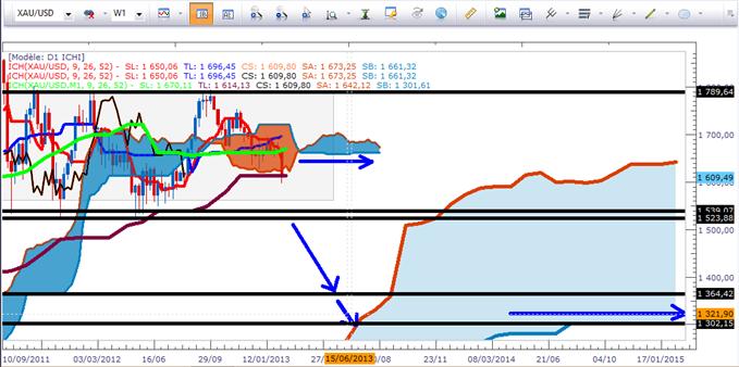 XAU/USD: Une correction plus profonde se prépare